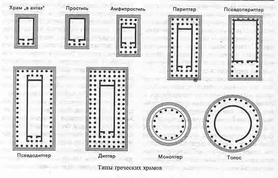 Планировка греческого храма не
